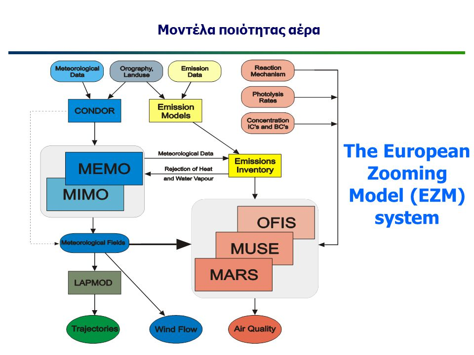 The European Zooming Model (EZM) system