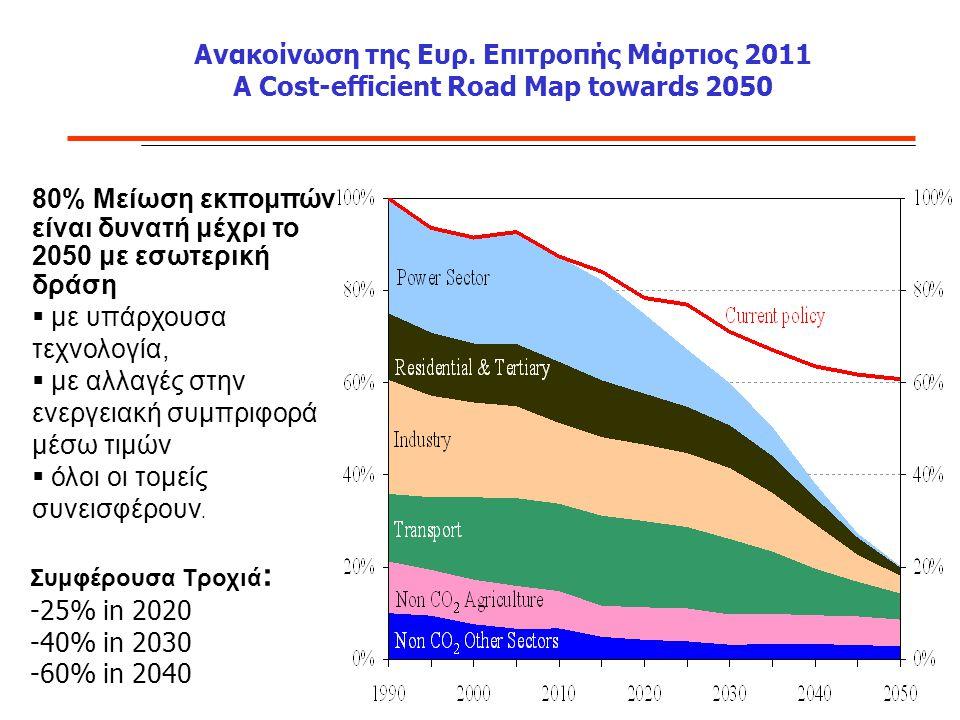80% Μείωση εκπομπών είναι δυνατή μέχρι το 2050 με εσωτερική δράση