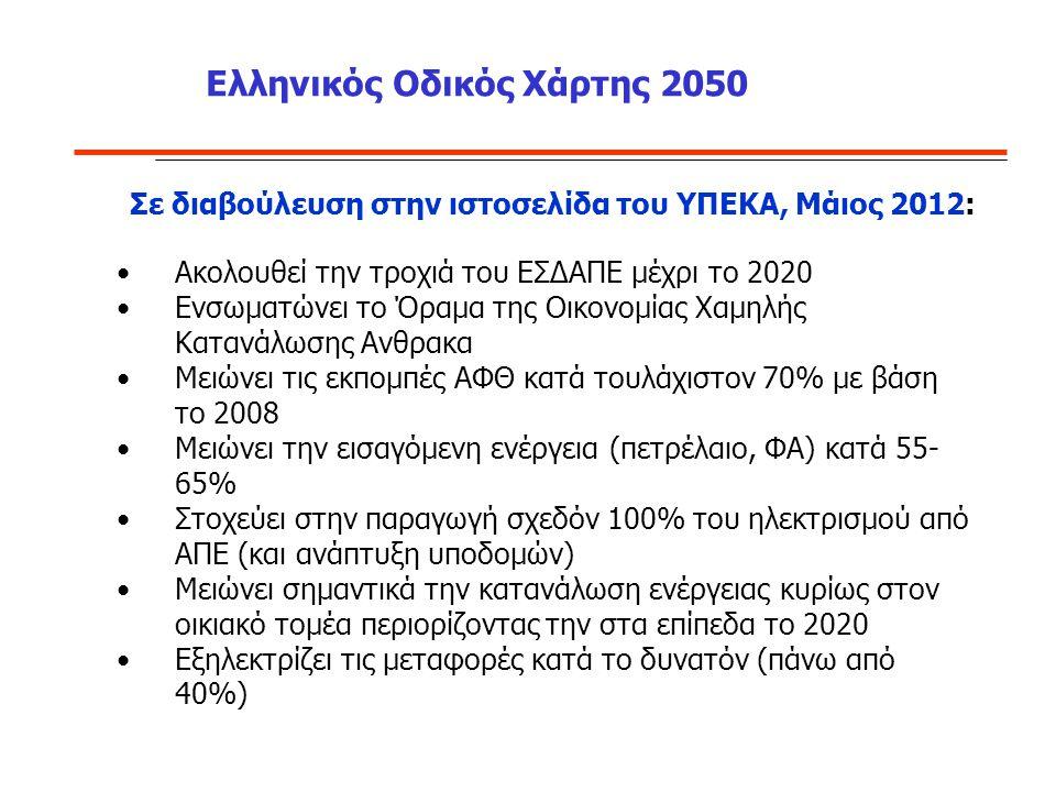 Ελληνικός Οδικός Χάρτης 2050