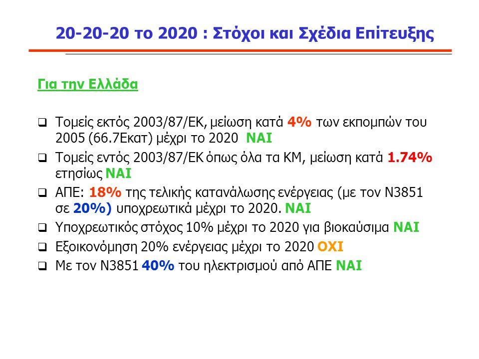 20-20-20 το 2020 : Στόχοι και Σχέδια Επίτευξης