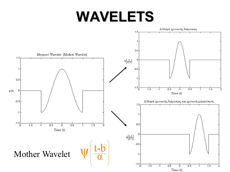 WAVELETS Mother Wavelet