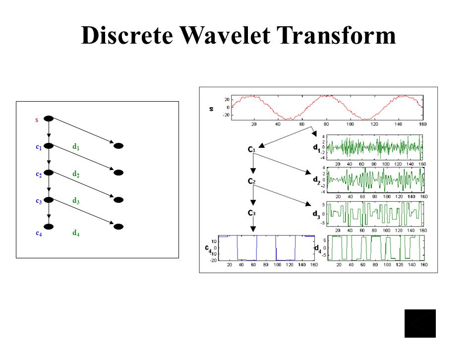 Discrete Wavelet Transform