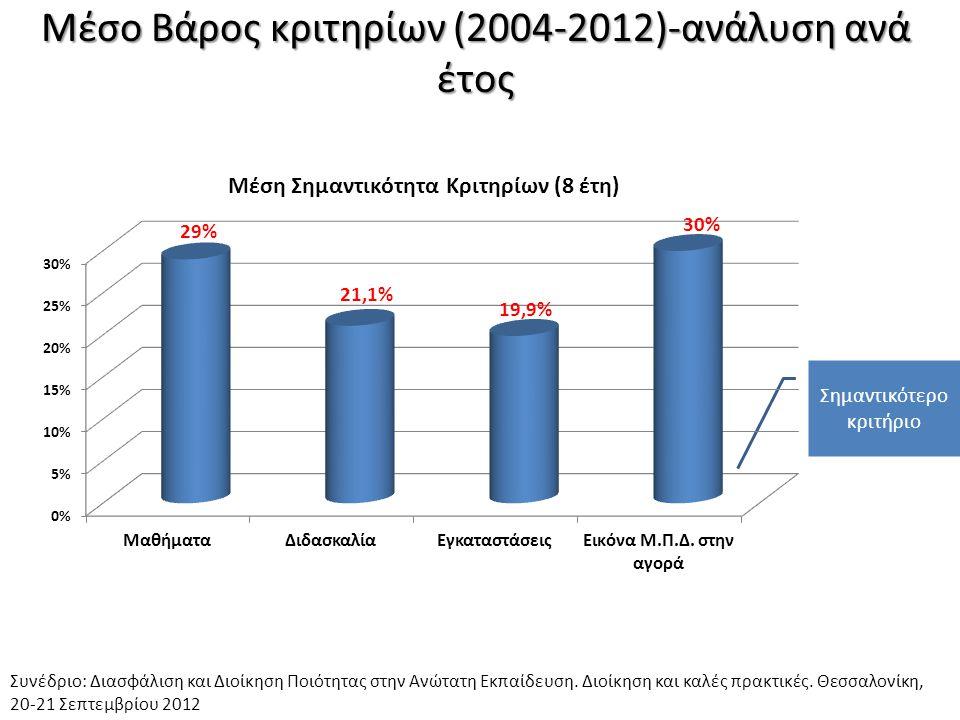 Μέσο Βάρος κριτηρίων (2004-2012)-ανάλυση ανά έτος