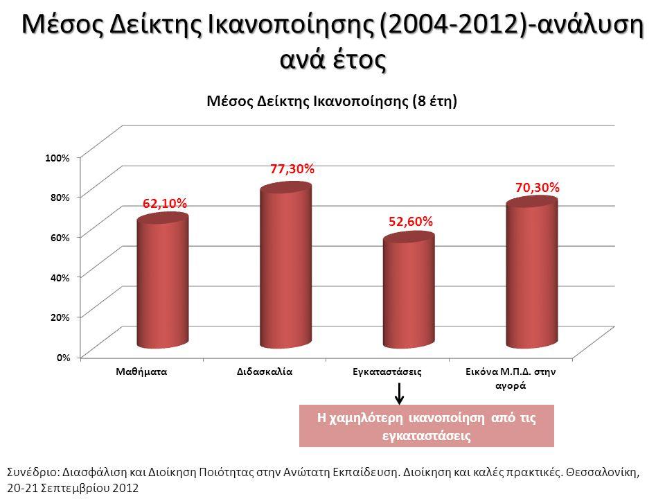 Μέσος Δείκτης Ικανοποίησης (2004-2012)-ανάλυση ανά έτος