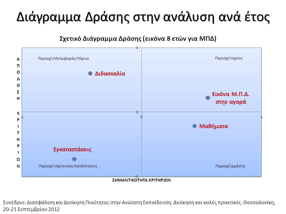 Διάγραμμα Δράσης στην ανάλυση ανά έτος