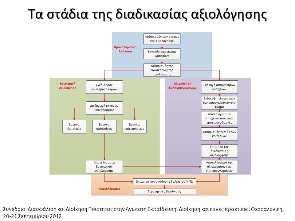 Τα στάδια της διαδικασίας αξιολόγησης
