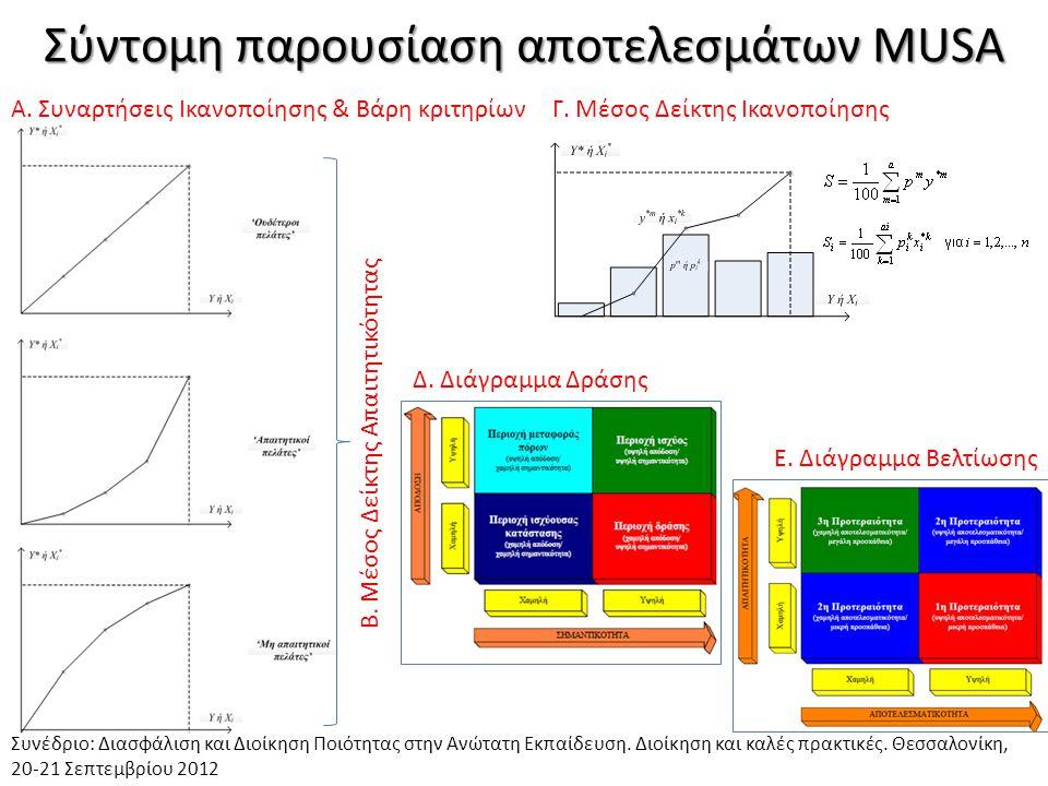 Σύντομη παρουσίαση αποτελεσμάτων MUSA