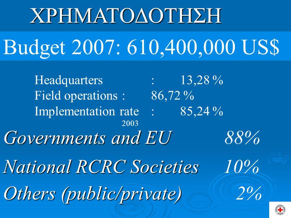 ΧΡΗΜΑΤΟΔΟΤΗΣΗ Budget 2007: 610,400,000 US$ Governments and EU 88%