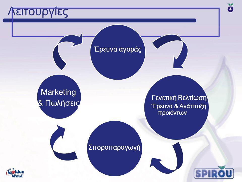 Λειτουργίες Marketing & Πωλήσεις Έρευνα αγοράς Γενετική Βελτίωση
