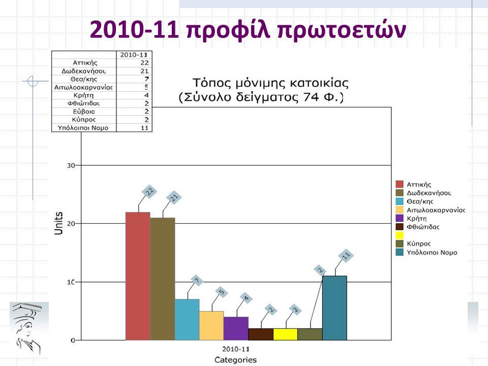 2010-11 προφίλ πρωτοετών