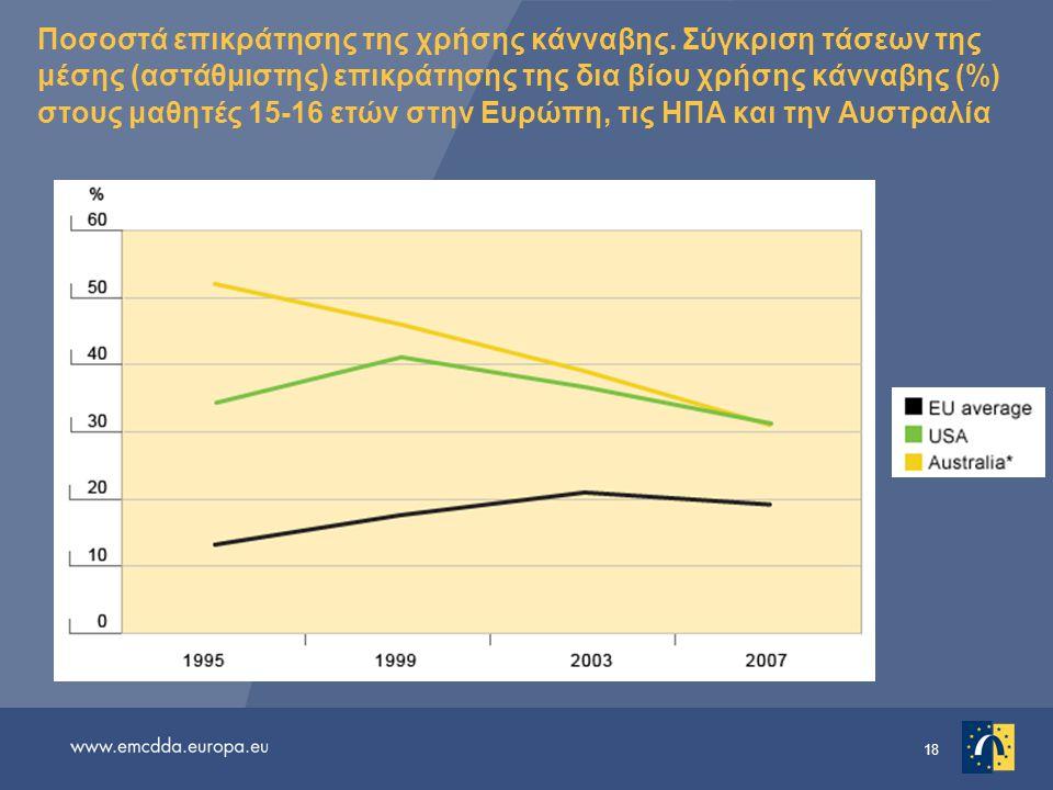 Ποσοστά επικράτησης της χρήσης κάνναβης