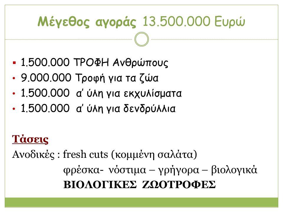 Μέγεθος αγοράς 13.500.000 Ευρώ 1.500.000 ΤΡΟΦΗ Ανθρώπους