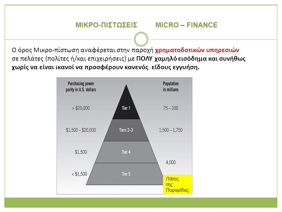 ΜΙΚΡΟ-ΠΙΣΤΩΣΕΙΣ MICRO – FINANCE