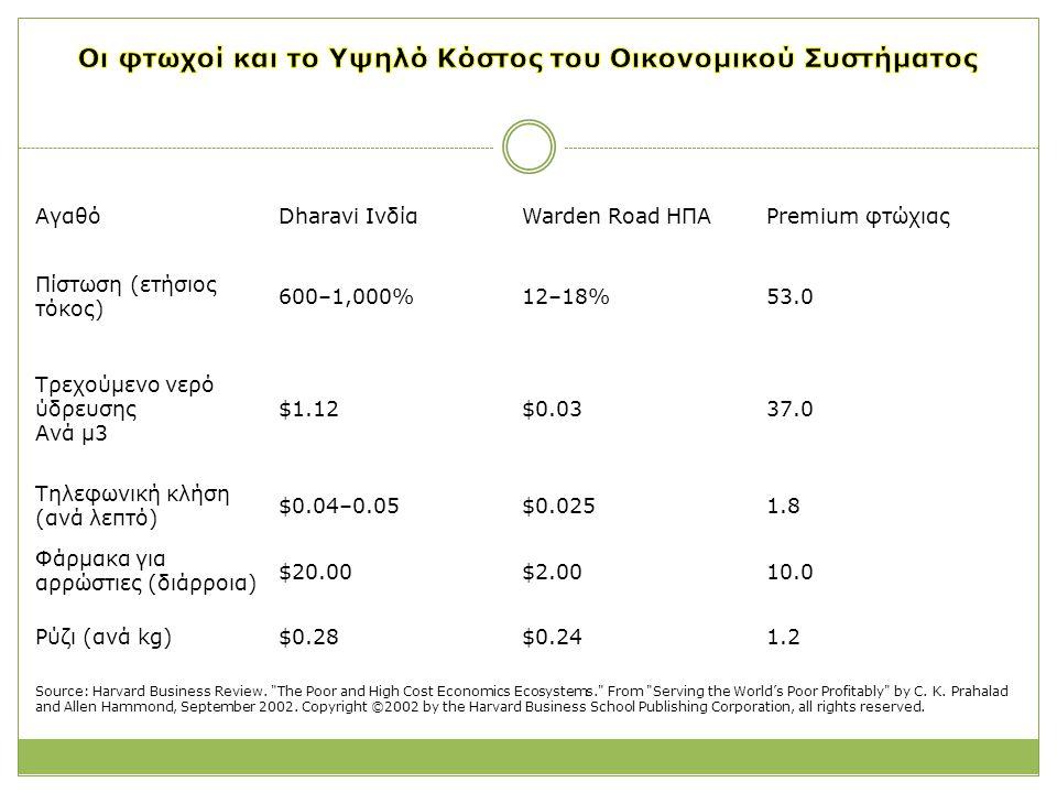 Οι φτωχοί και το Υψηλό Κόστος του Οικονομικού Συστήματος