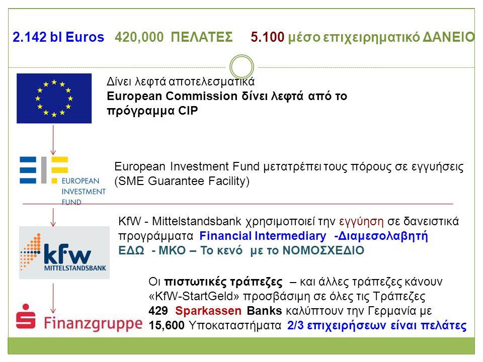 2.142 bl Euros 420,000 ΠΕΛΑΤΕΣ 5.100 μέσο επιχειρηματικό ΔΑΝΕΙΟ