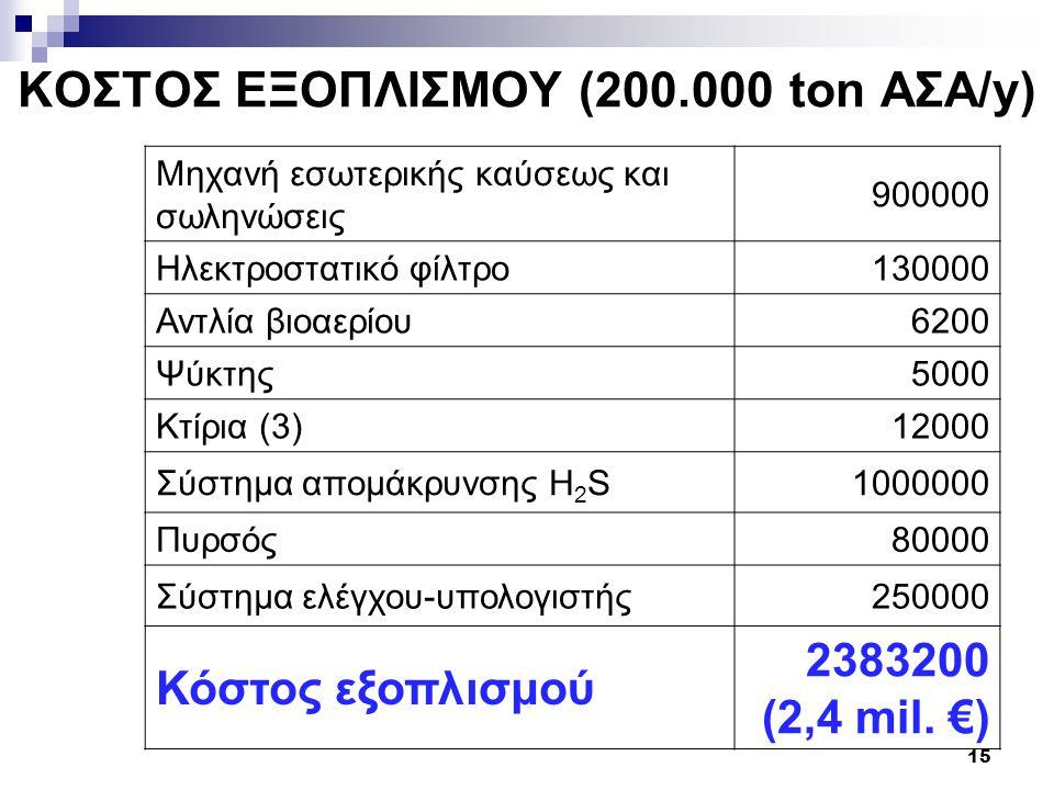 ΚΟΣΤΟΣ ΕΞΟΠΛΙΣΜΟΥ (200.000 ton ΑΣΑ/y)