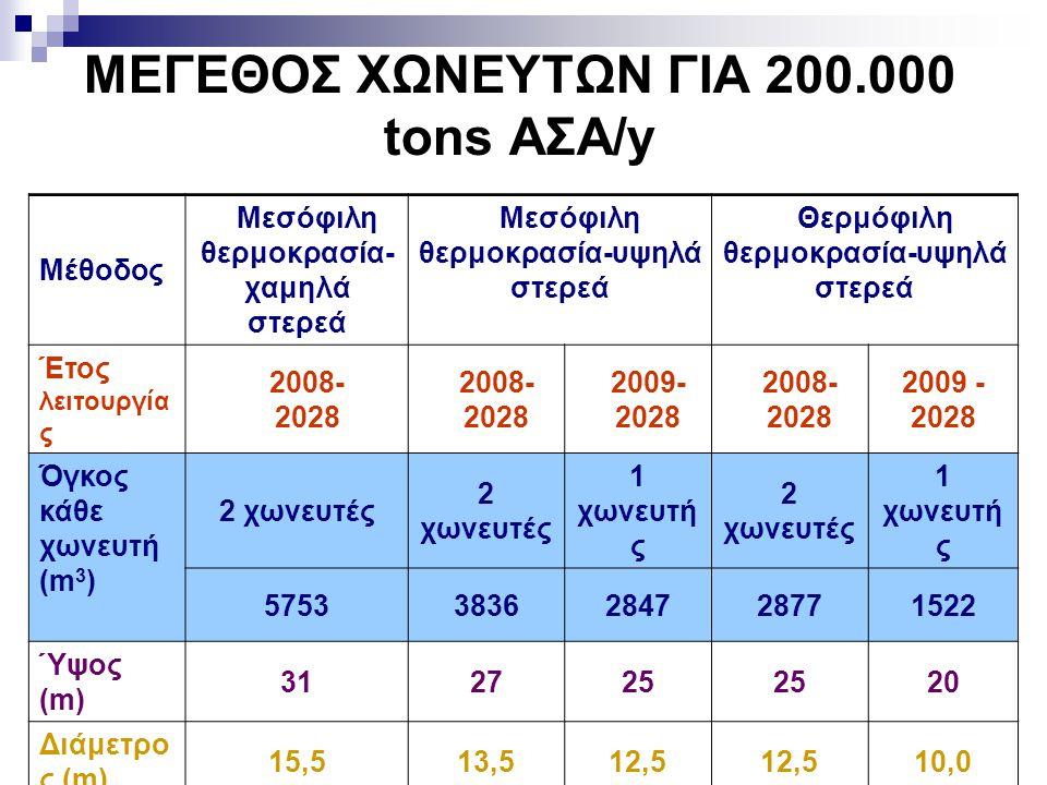 ΜΕΓΕΘΟΣ ΧΩΝΕΥΤΩΝ ΓΙΑ 200.000 tons AΣA/y