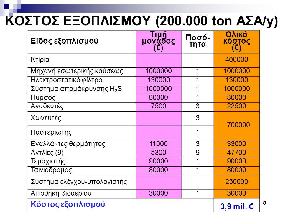 ΚΟΣΤΟΣ ΕΞΟΠΛΙΣΜΟΥ (200.000 ton AΣΑ/y)