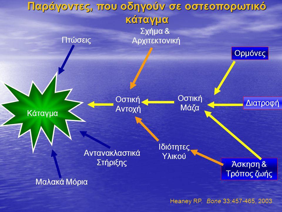 Παράγοντες, που οδηγούν σε οστεοπορωτικό κάταγμα