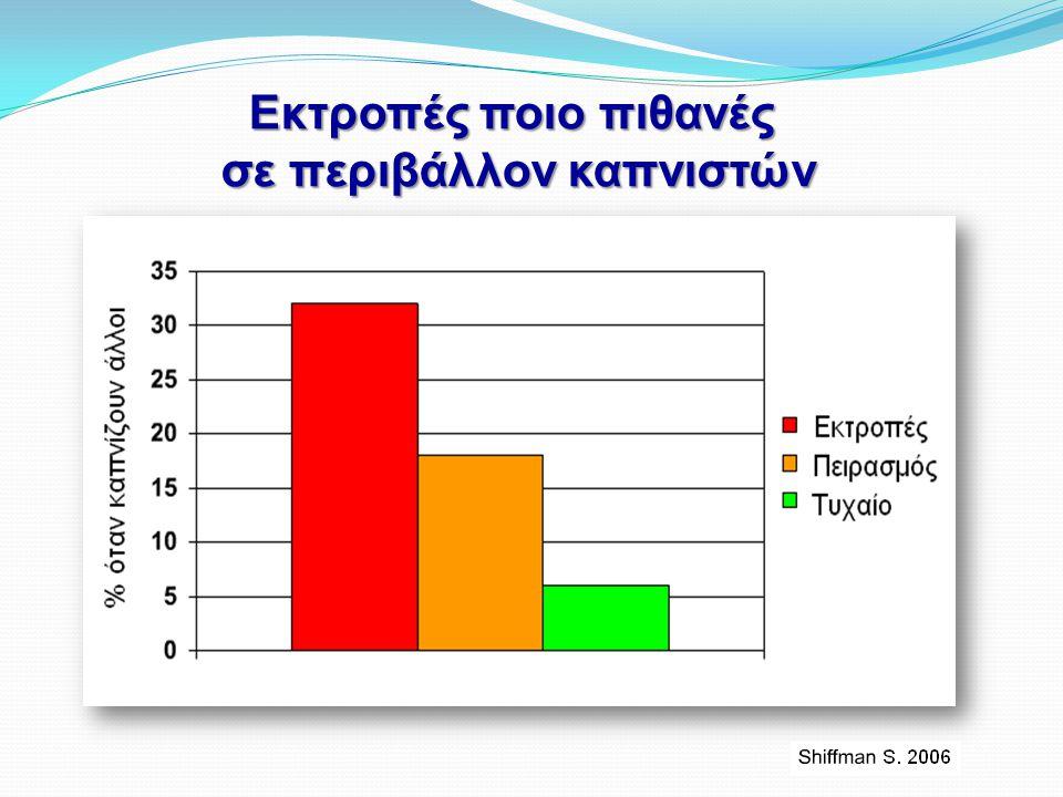 Εκτροπές ποιο πιθανές σε περιβάλλον καπνιστών