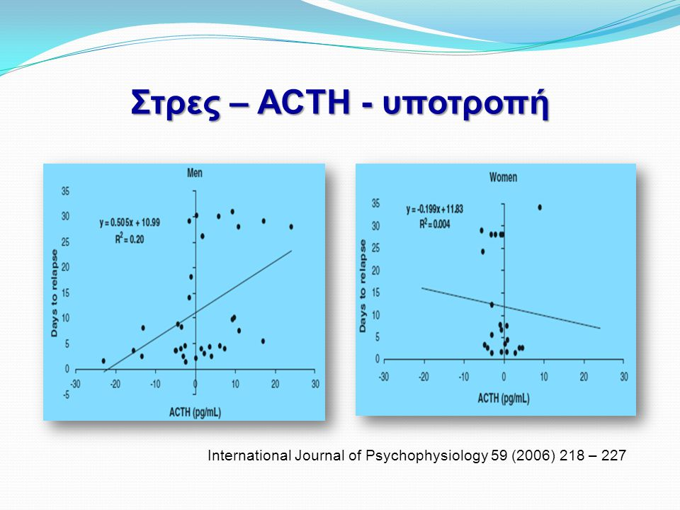 Στρες – ACTH - υποτροπή International Journal of Psychophysiology 59 (2006) 218 – 227