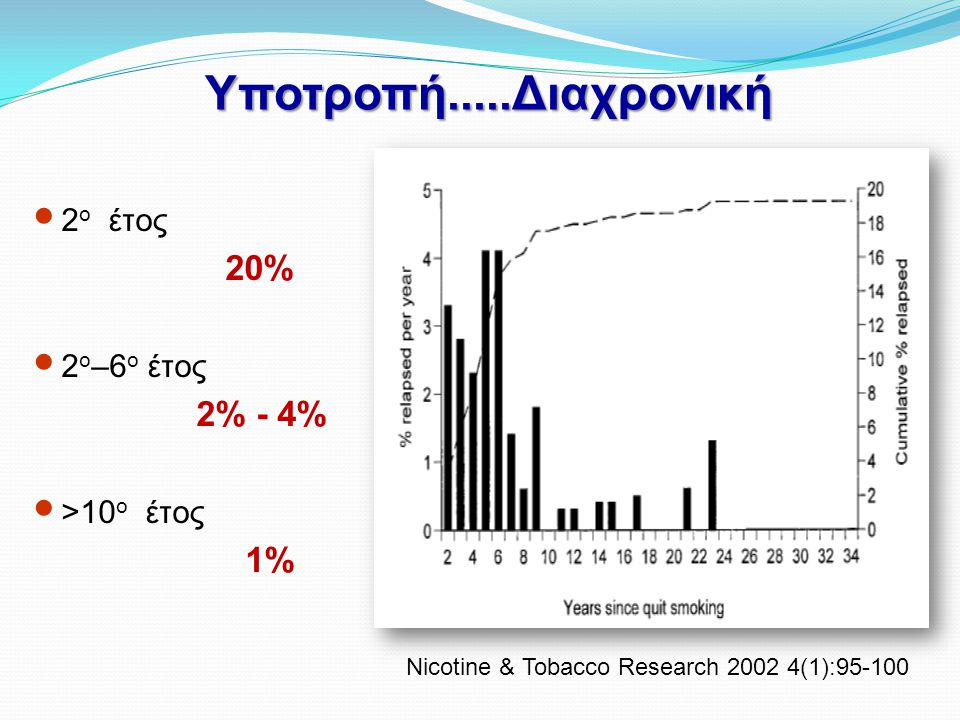 Υποτροπή.....Διαχρονική 20% 2% - 4% 1% 2ο έτος 2ο–6ο έτος >10ο έτος