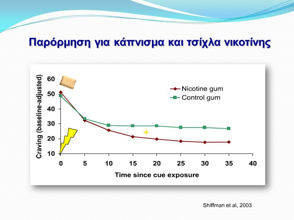 Παρόρμηση για κάπνισμα και τσίχλα νικοτίνης