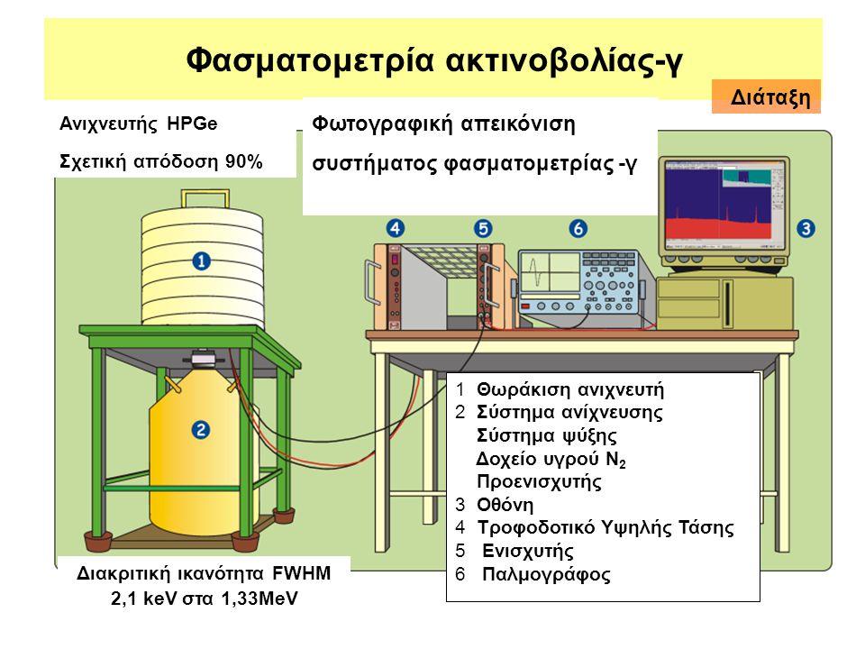 Φασματομετρία ακτινοβολίας-γ