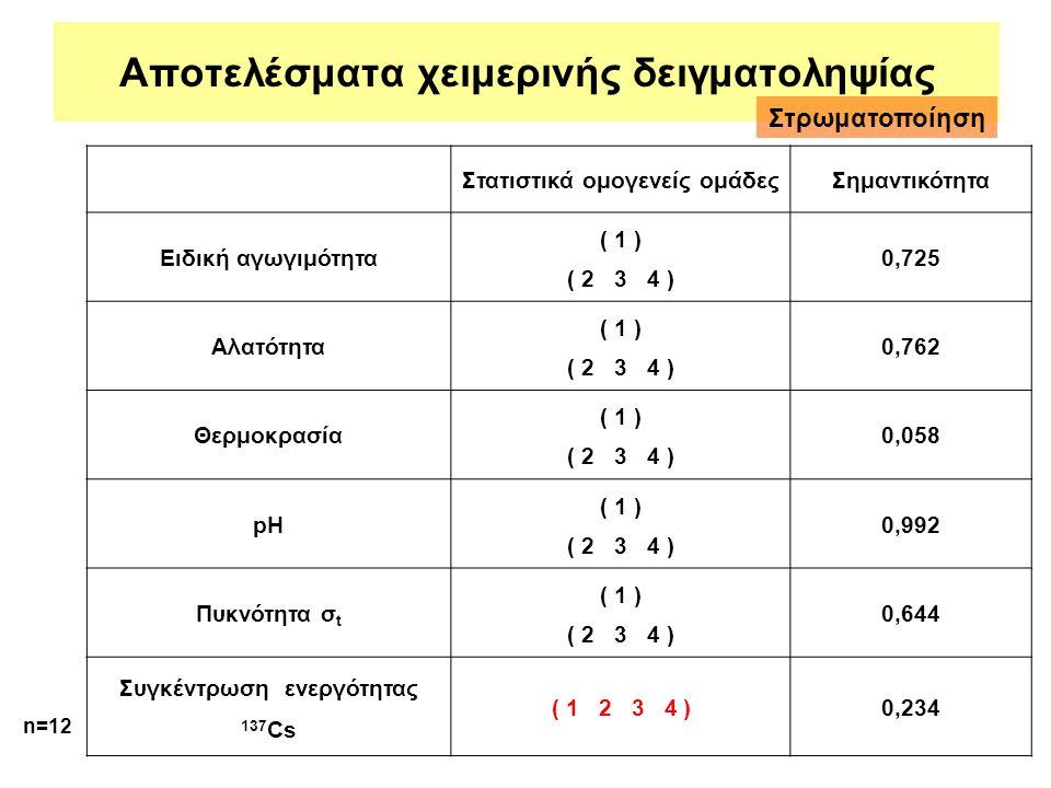 Αποτελέσματα χειμερινής δειγματοληψίας