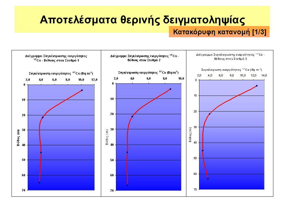 Αποτελέσματα θερινής δειγματοληψίας