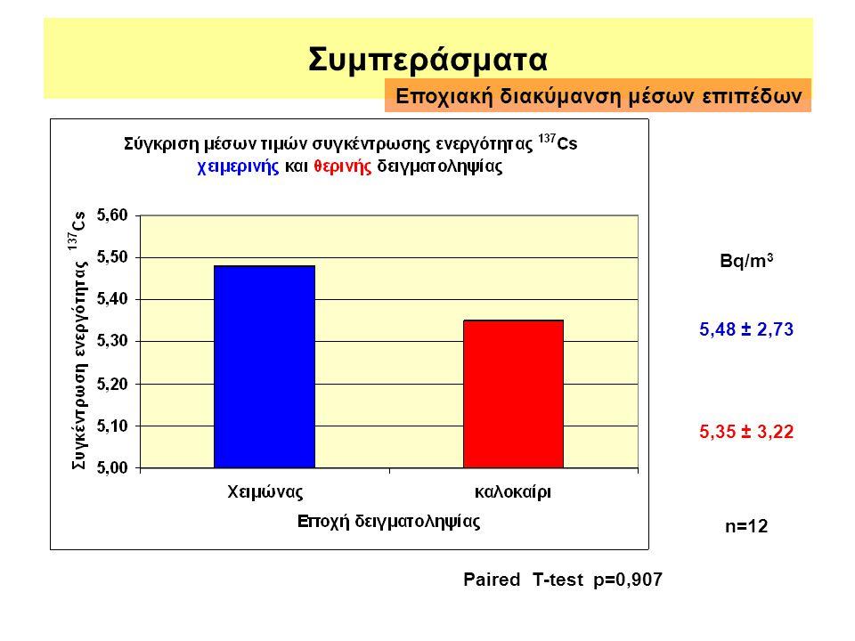 Συμπεράσματα Εποχιακή διακύμανση μέσων επιπέδων Bq/m3 5,48 ± 2,73