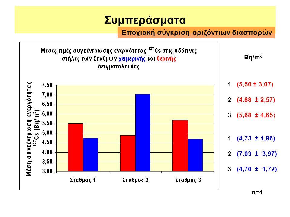 Συμπεράσματα Εποχιακή σύγκριση οριζόντιων διασπορών Bq/m3