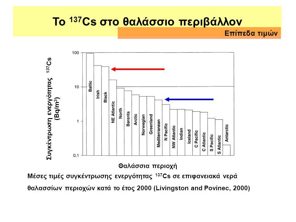 Συγκεντρώσεις ενεργότητας 137Cs σε θαλάσσια περιβάλλοντα