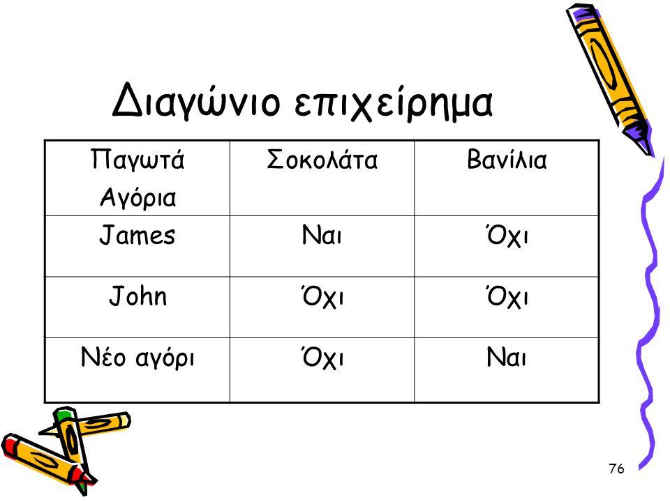 Διαγώνιο επιχείρημα Παγωτά Αγόρια Σοκολάτα Βανίλια James Ναι Όχι John