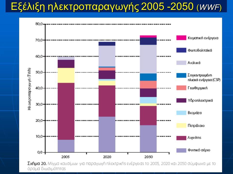 Εξέλιξη ηλεκτροπαραγωγής 2005 -2050 (WWF)