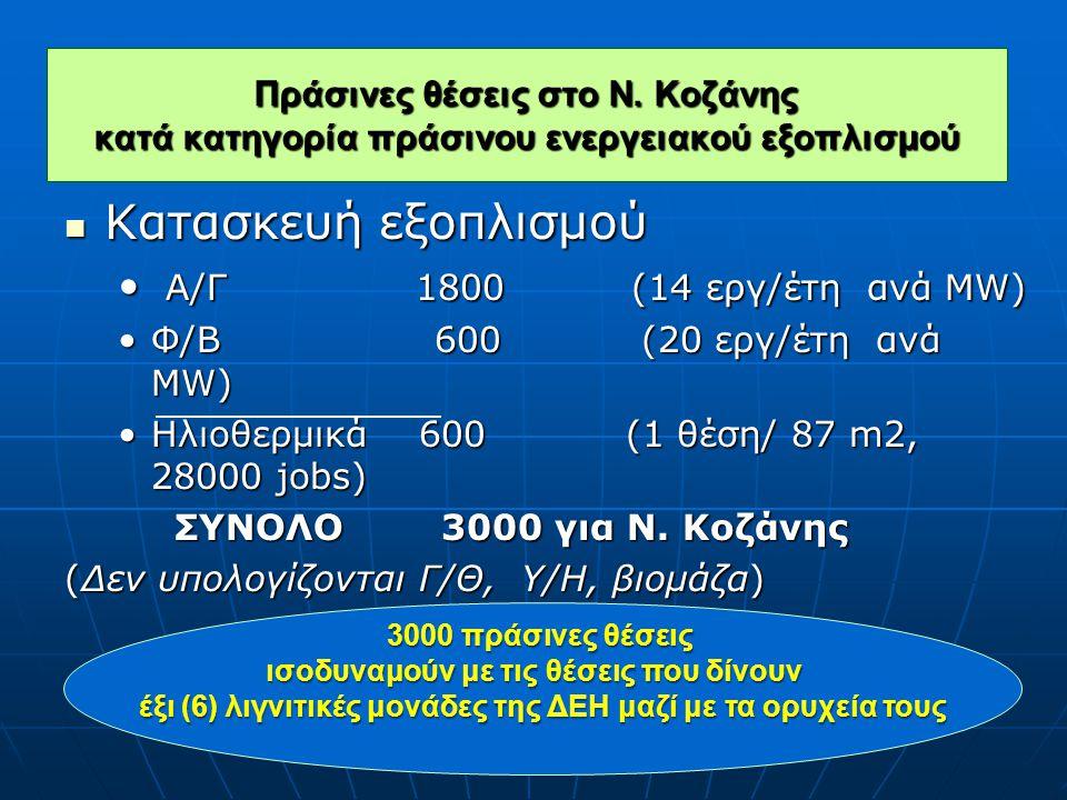 Κατασκευή εξοπλισμού Α/Γ 1800 (14 εργ/έτη ανά ΜW)