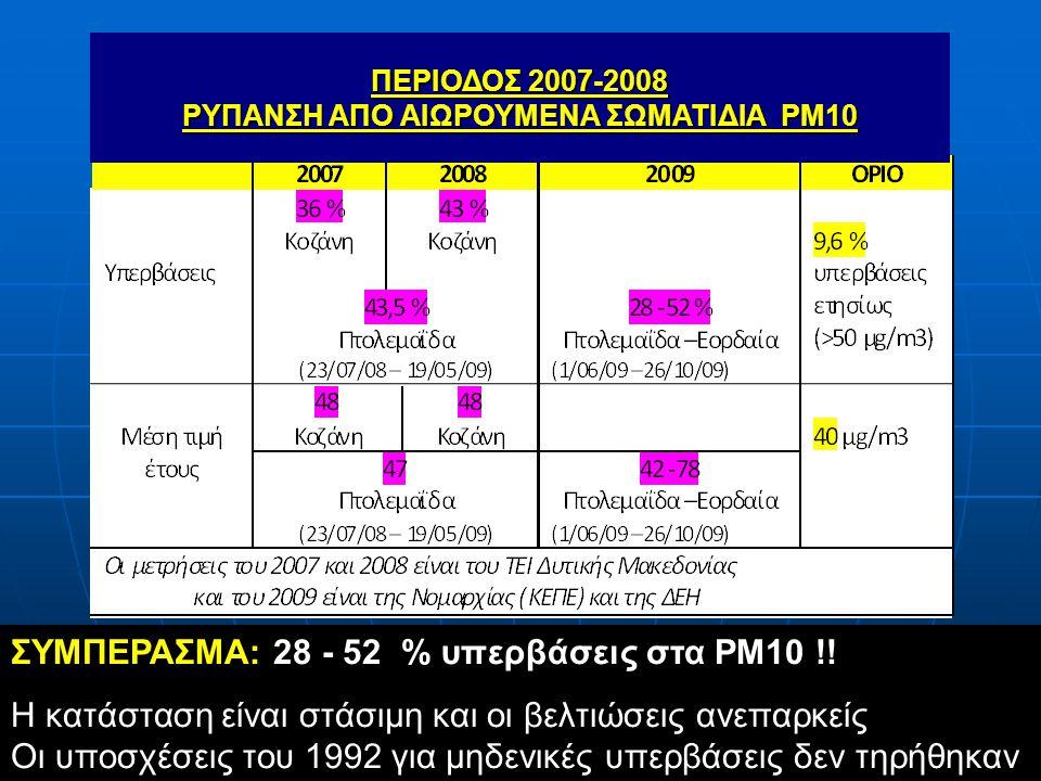 ΠΕΡΙΟΔΟΣ 2007-2008 ΡΥΠΑΝΣΗ ΑΠΟ ΑΙΩΡΟΥΜΕΝΑ ΣΩΜΑΤΙΔΙΑ ΡΜ10