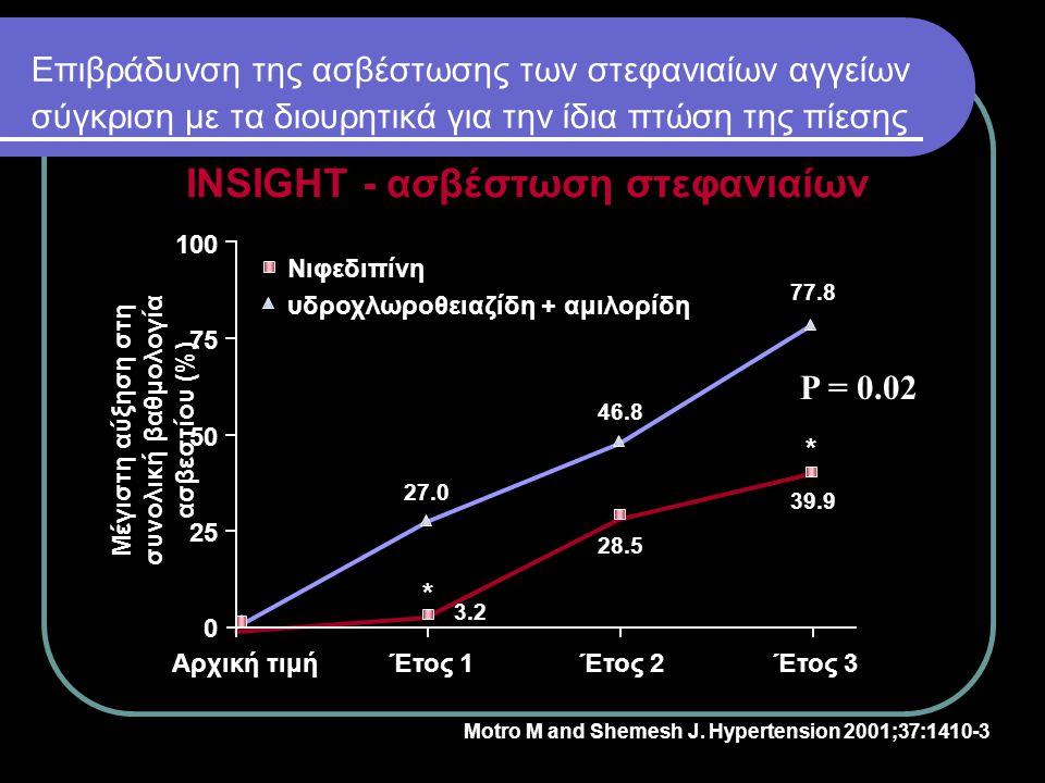 INSIGHT - ασβέστωση στεφανιαίων