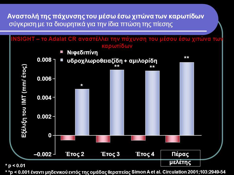 Εξέλιξη του ΙΜΤ (mm/ έτος)