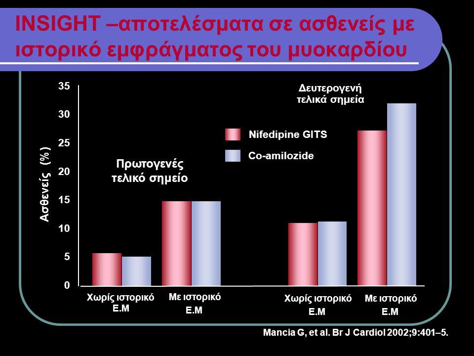 INSIGHT –αποτελέσματα σε ασθενείς με ιστορικό εμφράγματος του μυοκαρδίου