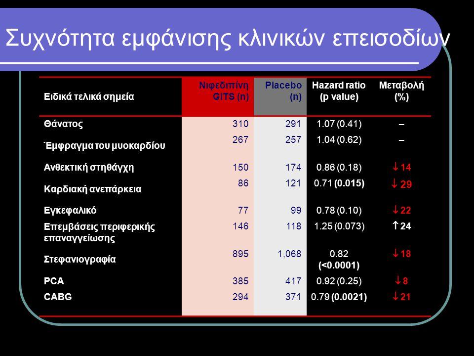 Συχνότητα εμφάνισης κλινικών επεισοδίων