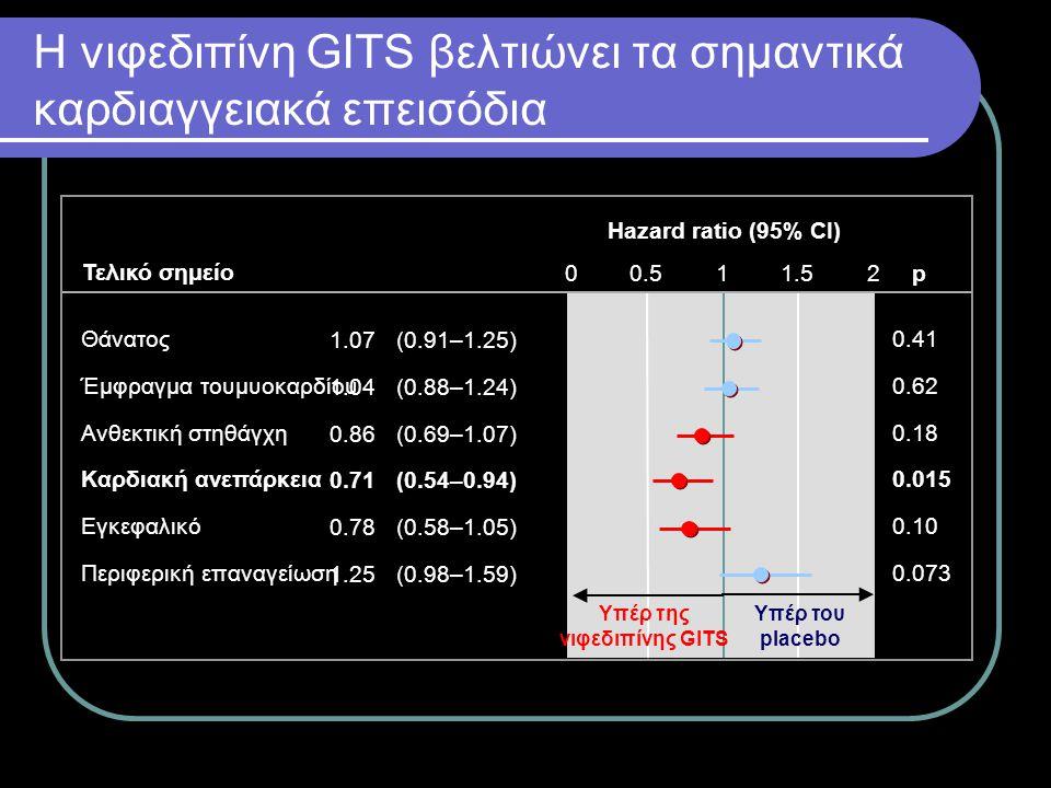 Η νιφεδιπίνη GITS βελτιώνει τα σημαντικά καρδιαγγειακά επεισόδια