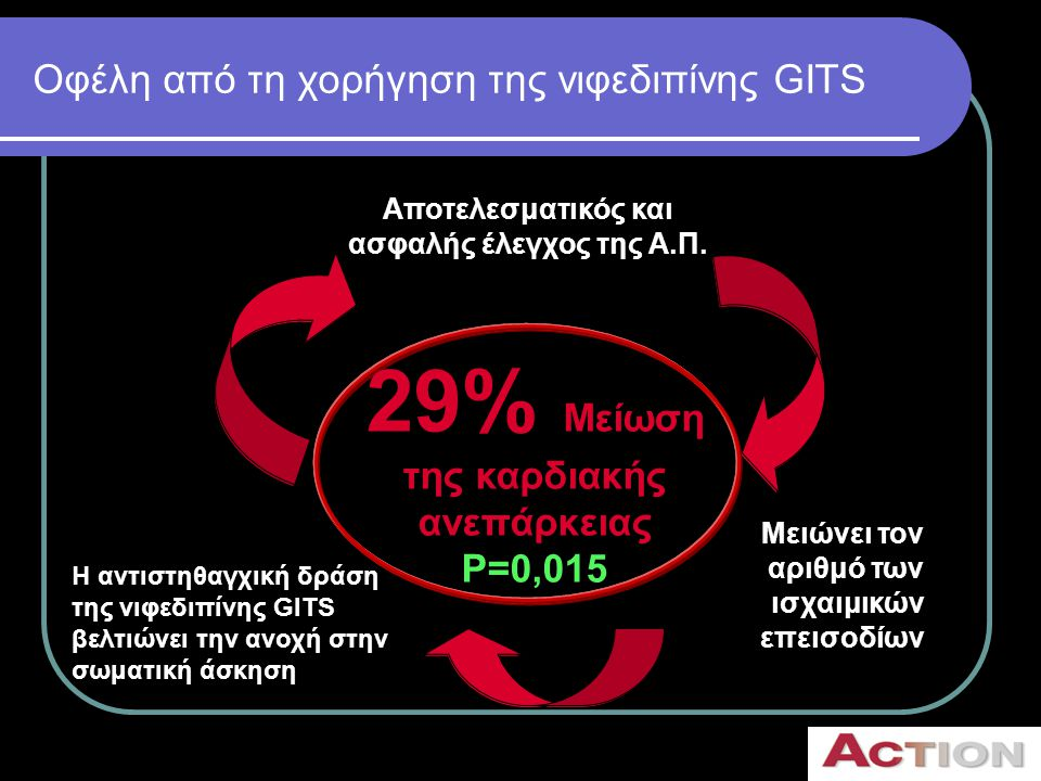 Οφέλη από τη χορήγηση της νιφεδιπίνης GITS