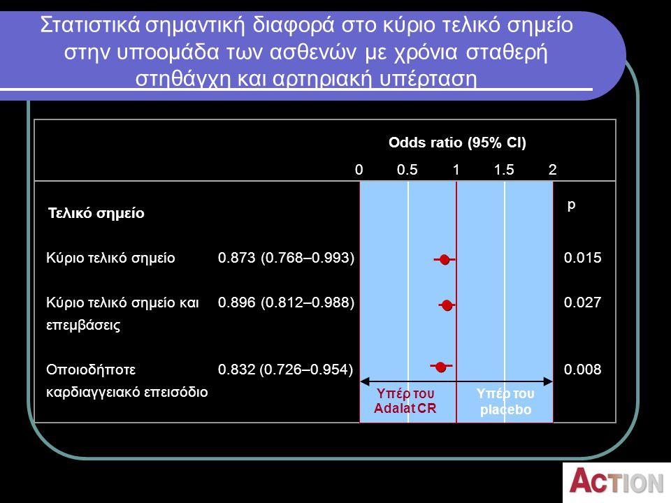Στατιστικά σημαντική διαφορά στο κύριο τελικό σημείο στην υποομάδα των ασθενών με χρόνια σταθερή στηθάγχη και αρτηριακή υπέρταση