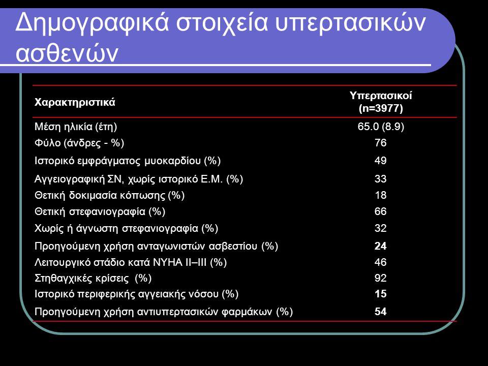 Δημογραφικά στοιχεία υπερτασικών ασθενών