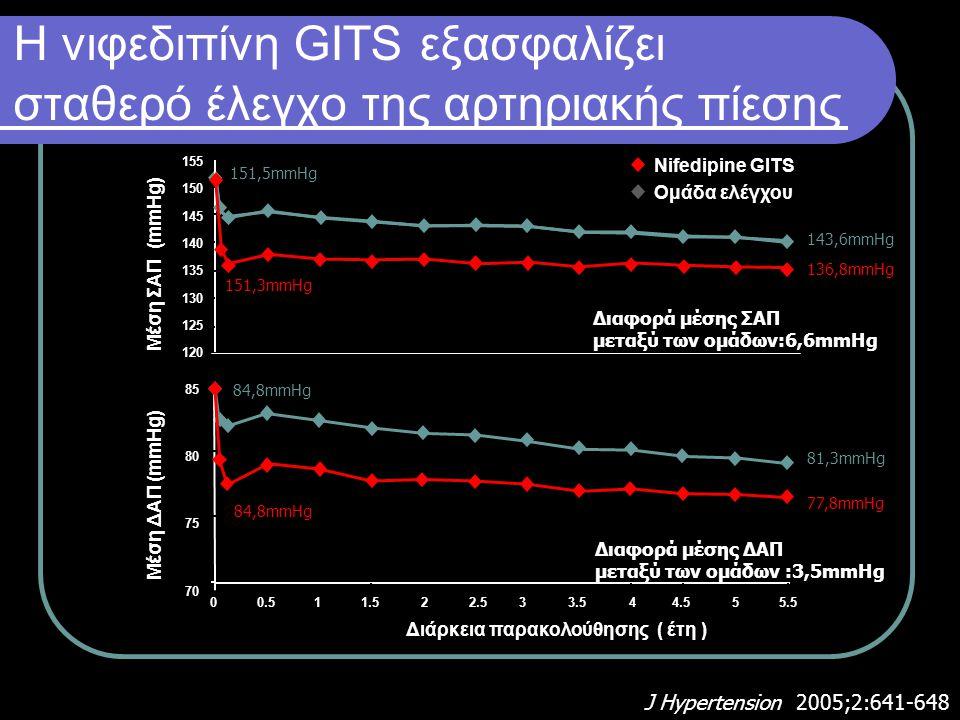 Η νιφεδιπίνη GITS εξασφαλίζει σταθερό έλεγχο της αρτηριακής πίεσης