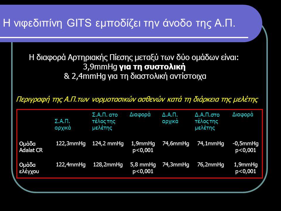 Η νιφεδιπίνη GITS εμποδίζει την άνοδο της Α.Π.