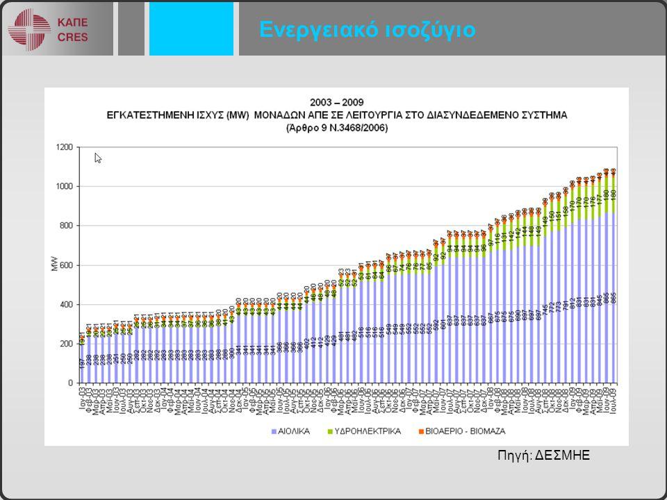 Ενεργειακό ισοζύγιο Πηγή: ΔΕΣΜΗΕ
