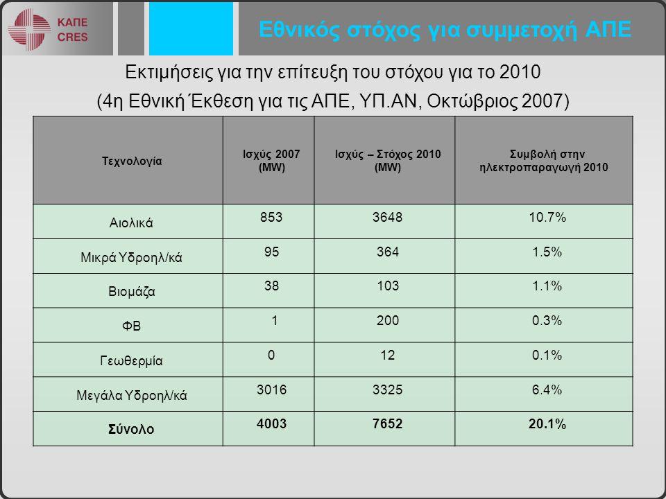 Συμβολή στην ηλεκτροπαραγωγή 2010