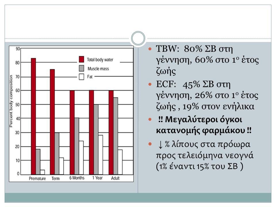 ↓ % λίπους στα πρόωρα προς τελειόμηνα νεογνά (1% έναντι 15% του ΣΒ )